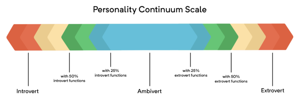 spekter introvertiranost in ekstrovertiranosti
